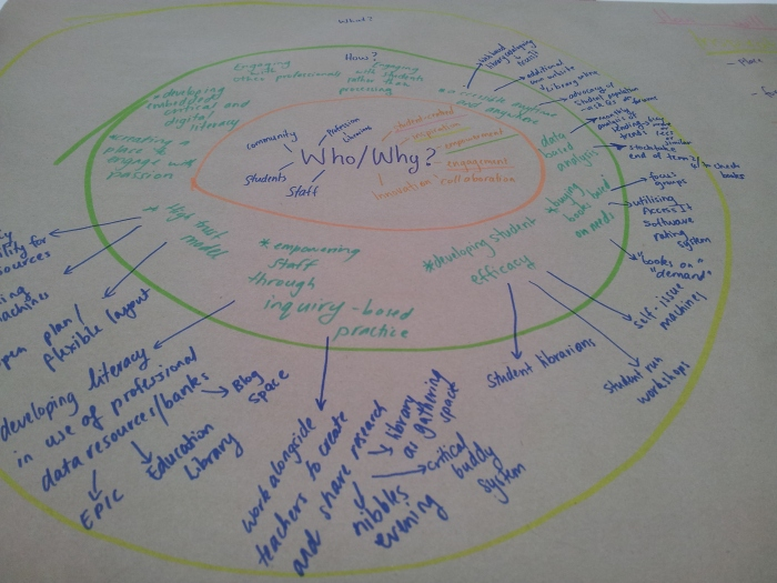Our Circles of influence